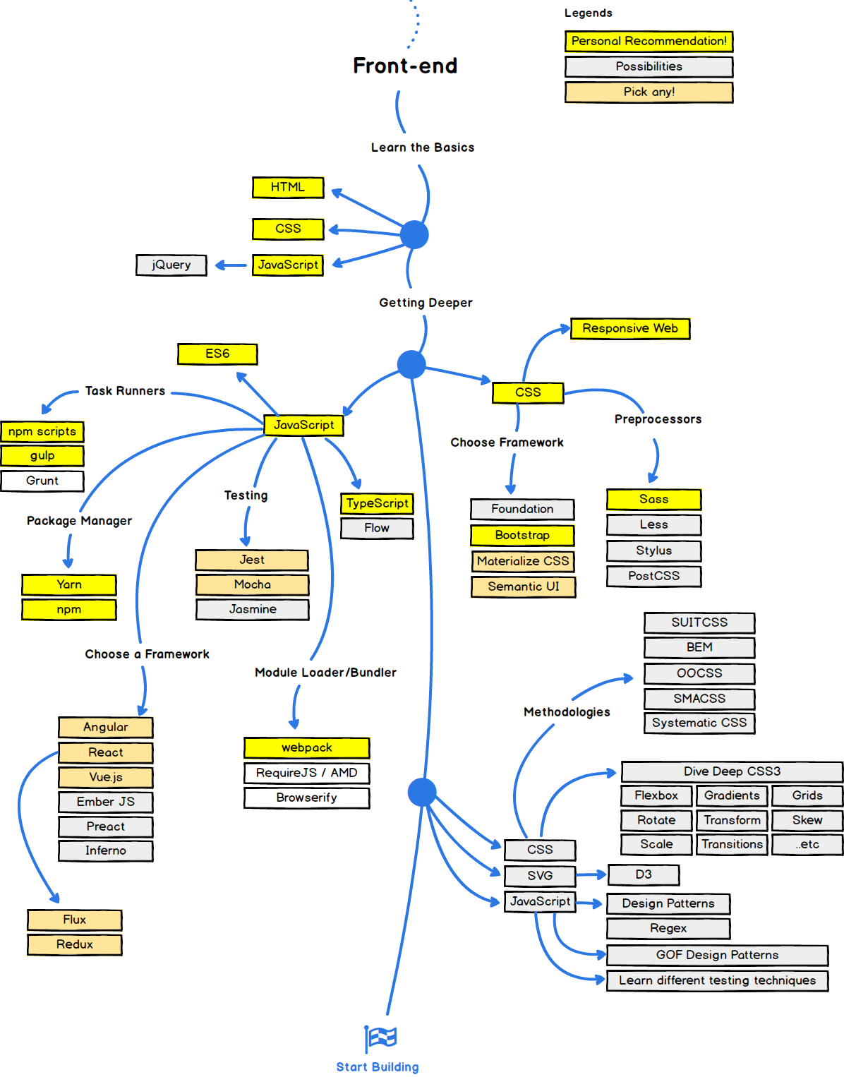 Why Im Switching From Angular To React And Redux In 2018 Universals Rear Axle Available Part Diagrams 10 Front Suspension Modern Web Development Is Challenging The Way We Develop Apps Are Now Different Than Before