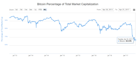 Cryptocurrency Market Cap Ethereum Normal Stale Share Percent – Mult
