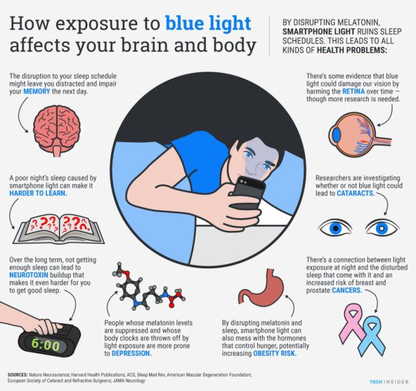 Bluelight electronics and eye harm, sleeping and hunger