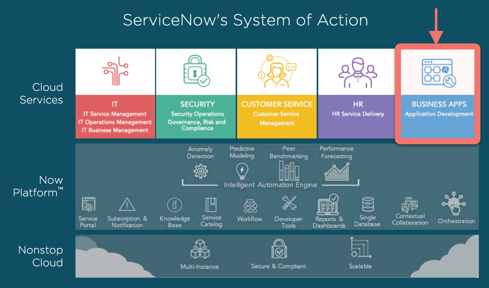 Servicenow design process enterprise ux medium for Product and service design