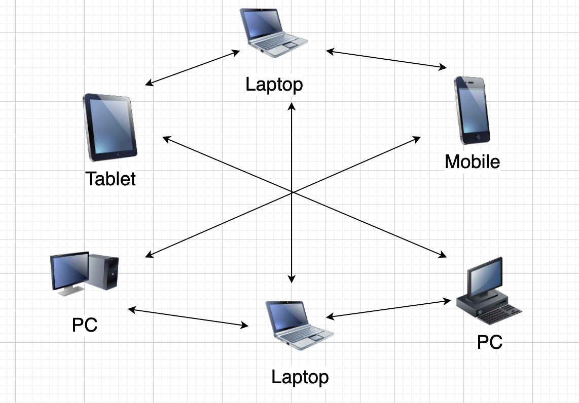 A diagram of devices/peers connected to each other without a server.
