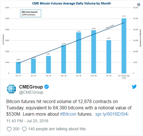 Wall Street Traded $572 Million in Bitcoin Futures During