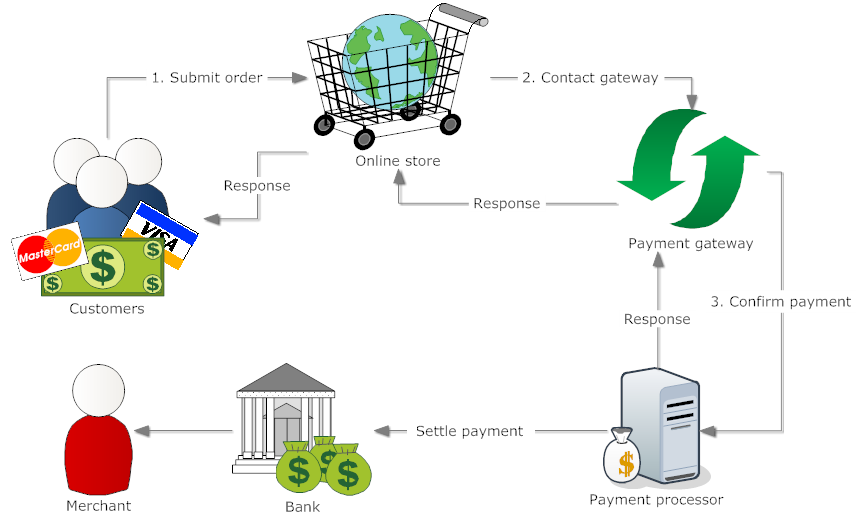 E Payment Gateway Reliable Secure And Fast Payment