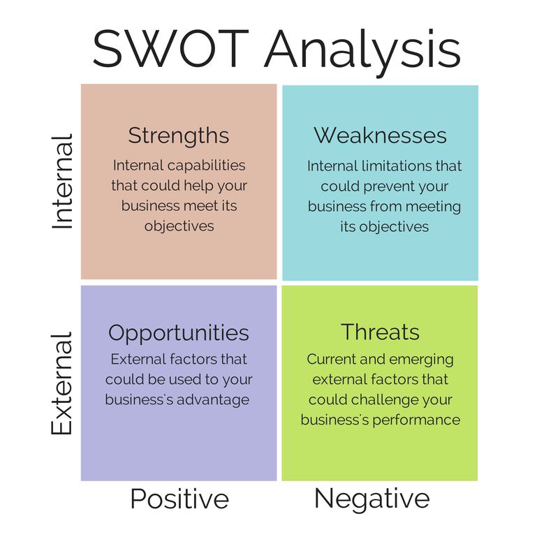 importance of swot analysis essay Swot analysis is a process where the management team identifies the internal and external factors that will affect the company's future performance the company's strengths and weaknesses are.
