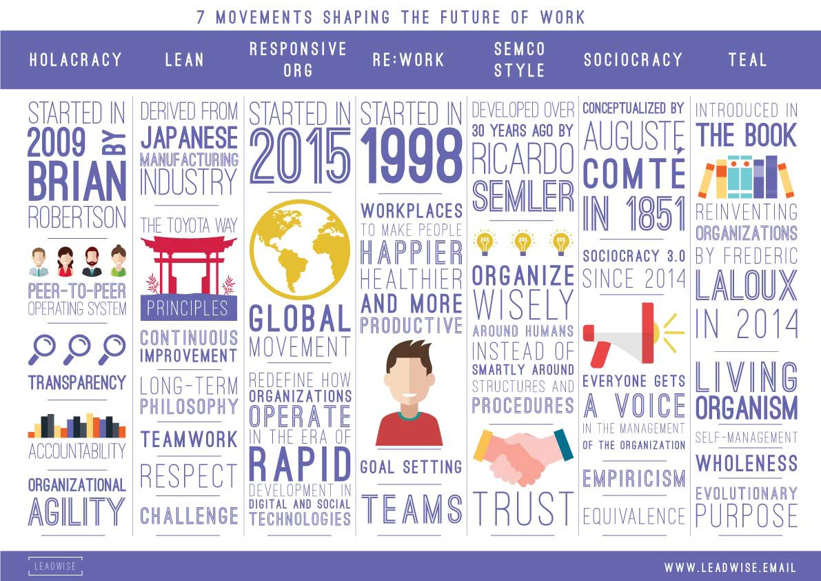 7 movements that will help you understand the Future of Work