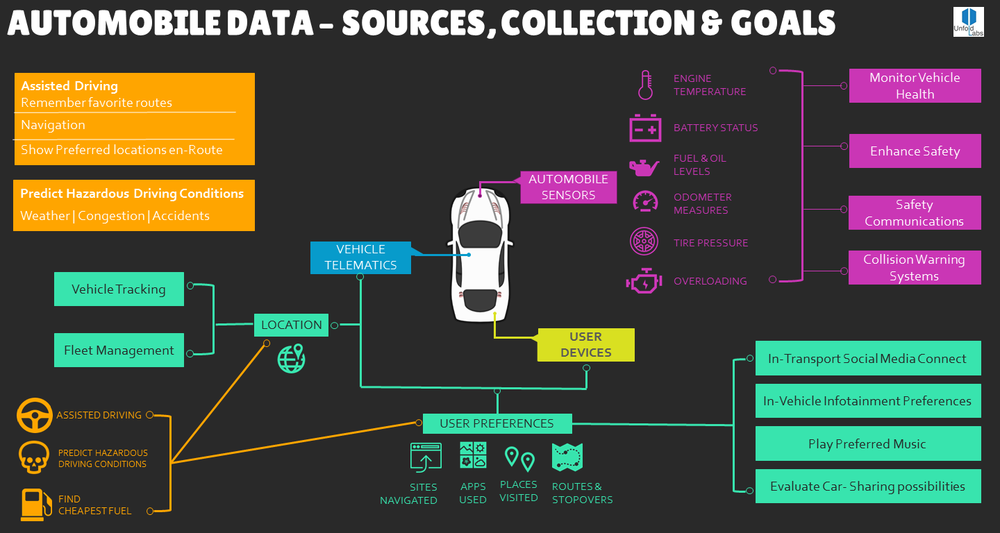 One For The Road Big Data Amp The Automobile Industry
