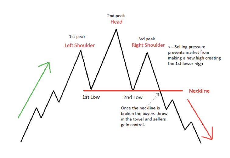 A Short Explanation: The Head and Shoulders chart pattern
