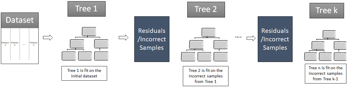 Gradient Boosting connection-tree
