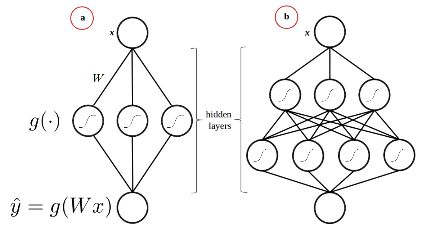 Bayesian Convolutional Neural Networks with Bayes by Backprop