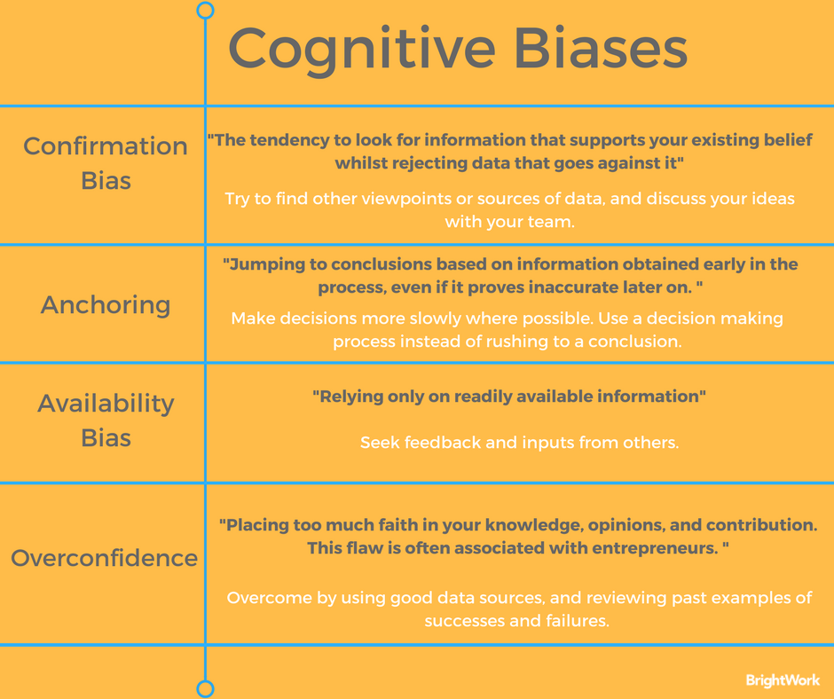 how do cognitive biases affect organizational learning and the quality of decision making Decision-making process and cognitive biases to its selection and interpretation, the quality requirements of the decision, the personalities of those involved in decision making, the time  mind, and what time is available bear strongly on decision making (bounded rationality does not often conduce.