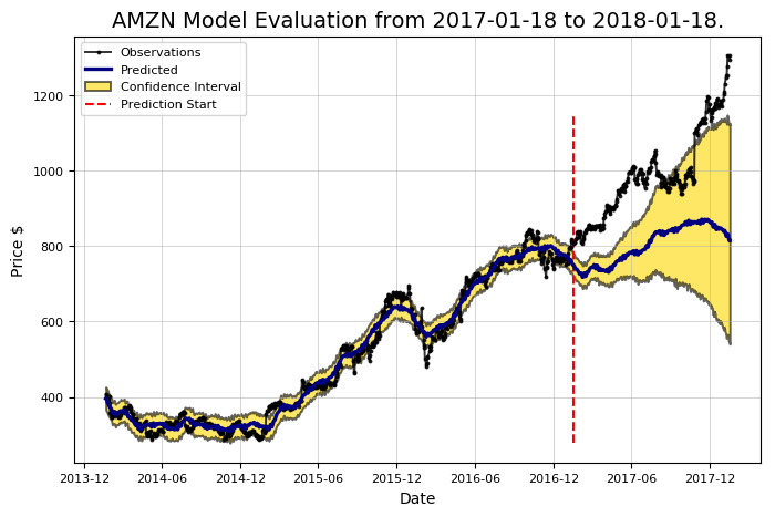 Stock Prediction In Python Towards Data Science