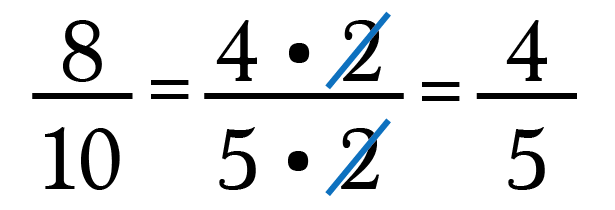 Cross out the 2's since 2/2 = 1