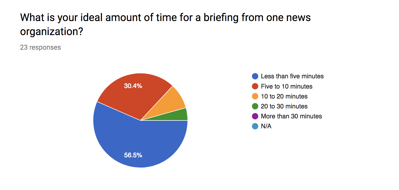 what is your newsroom already doing that your audience might want to