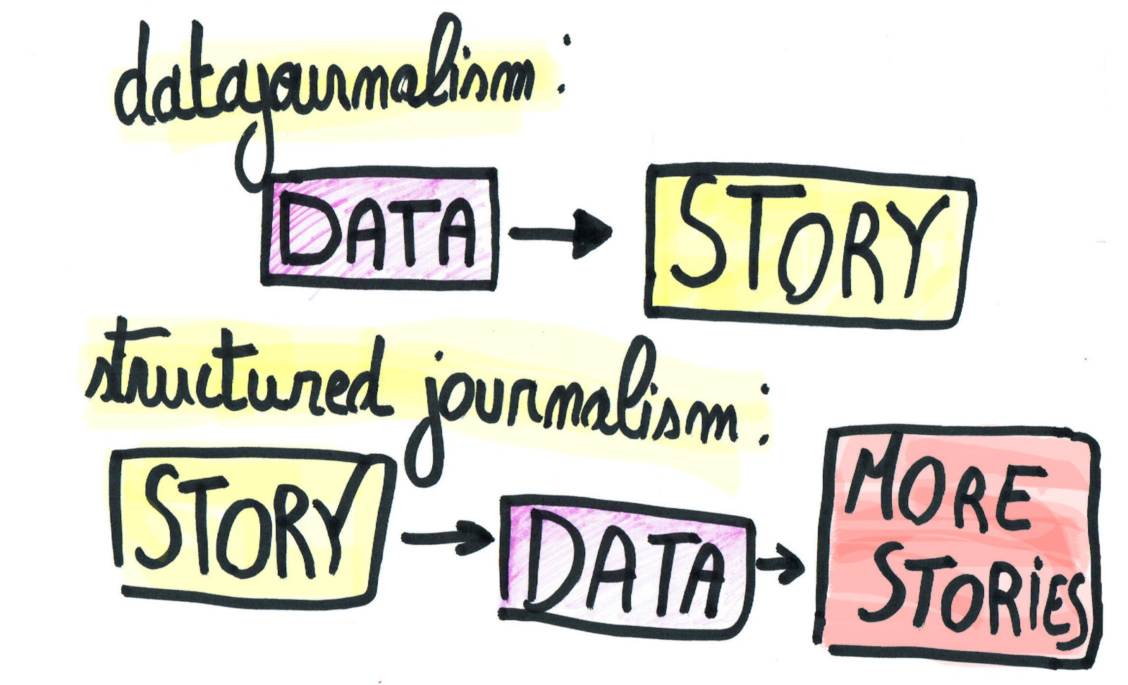 is journalism storytelling Moving with the times: how social storytelling is transforming journalism  table of contents an interview with adam crowther – multimedia journalist at.