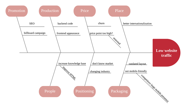 Design Principle Root Of The Problem Ux Planet