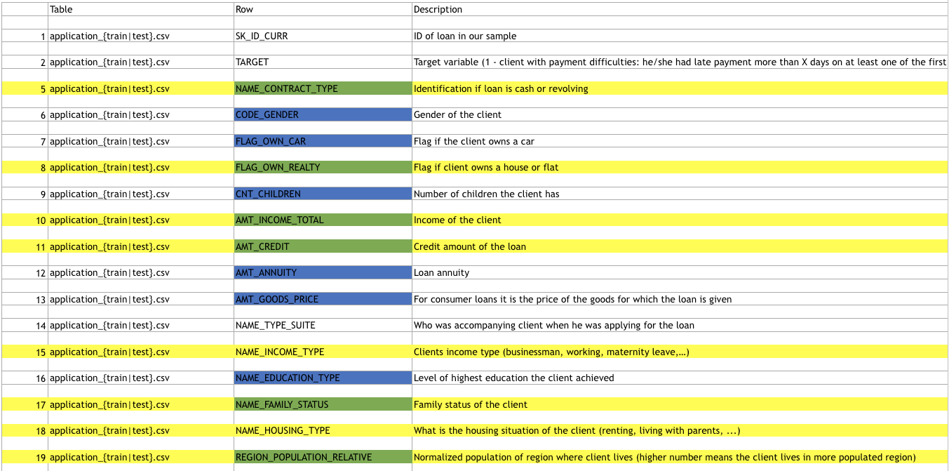 Here's a snippet of the datasets' columns are Cody and Philippa reviewed  it. The yellow indicates their selections, while the blue marks are  features that ...