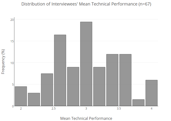 You Will Randomly Bomb Technical Interviews Everyone Does Here S