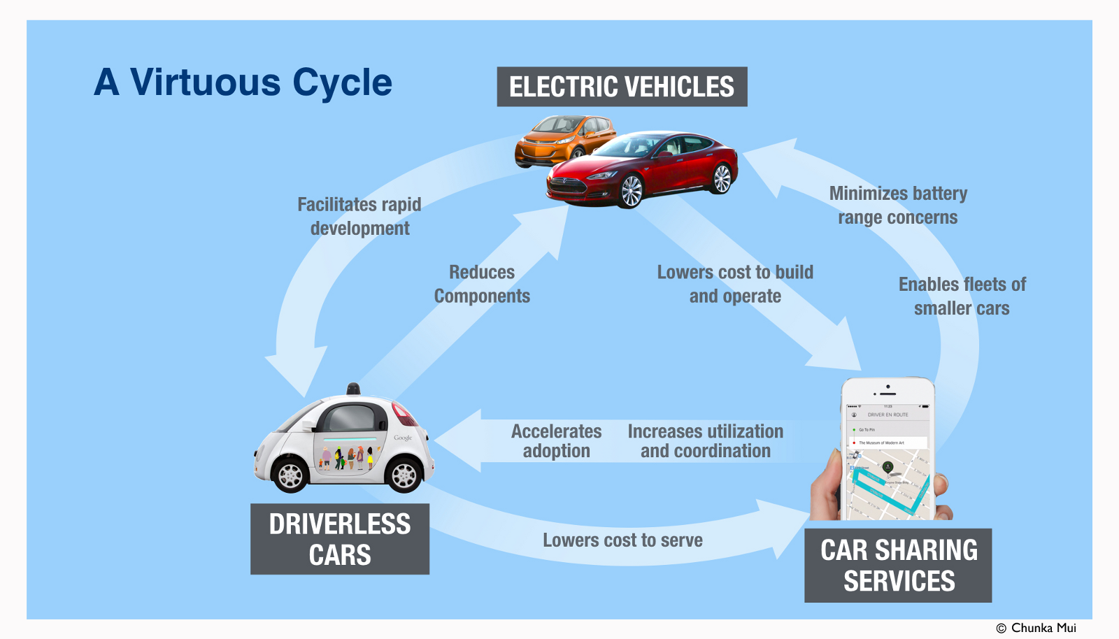 Google driverless cars diagram illustration of wiring diagram google driverless cars diagram images gallery ccuart Gallery
