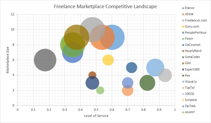 Freelance Marketplace Industry Competitive Analysis
