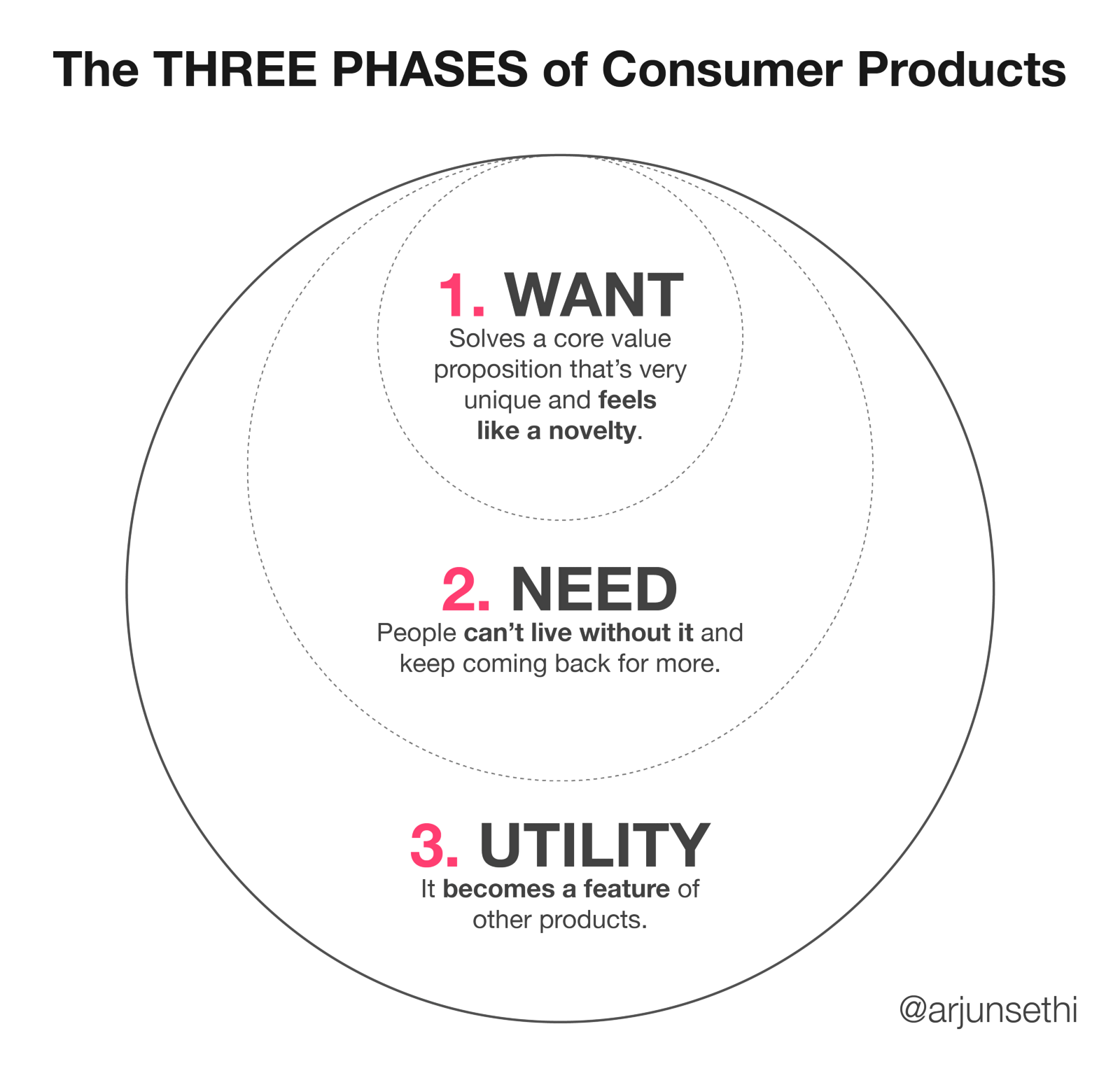 The Three Phases of Consumer Products