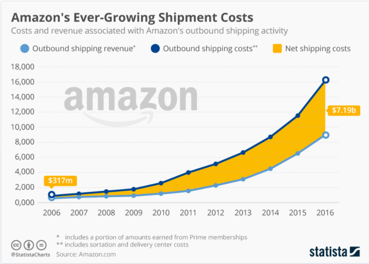 65927f4a28 Amazon s net shipping costs have gone up five-fold between 2010 to 2016 (in  million U.S. dollars)  Source  Statista 2017