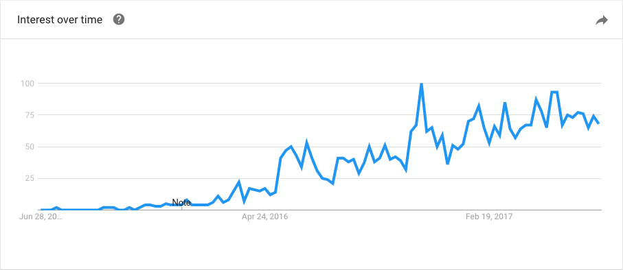 Google Trends — Progressive Web Apps
