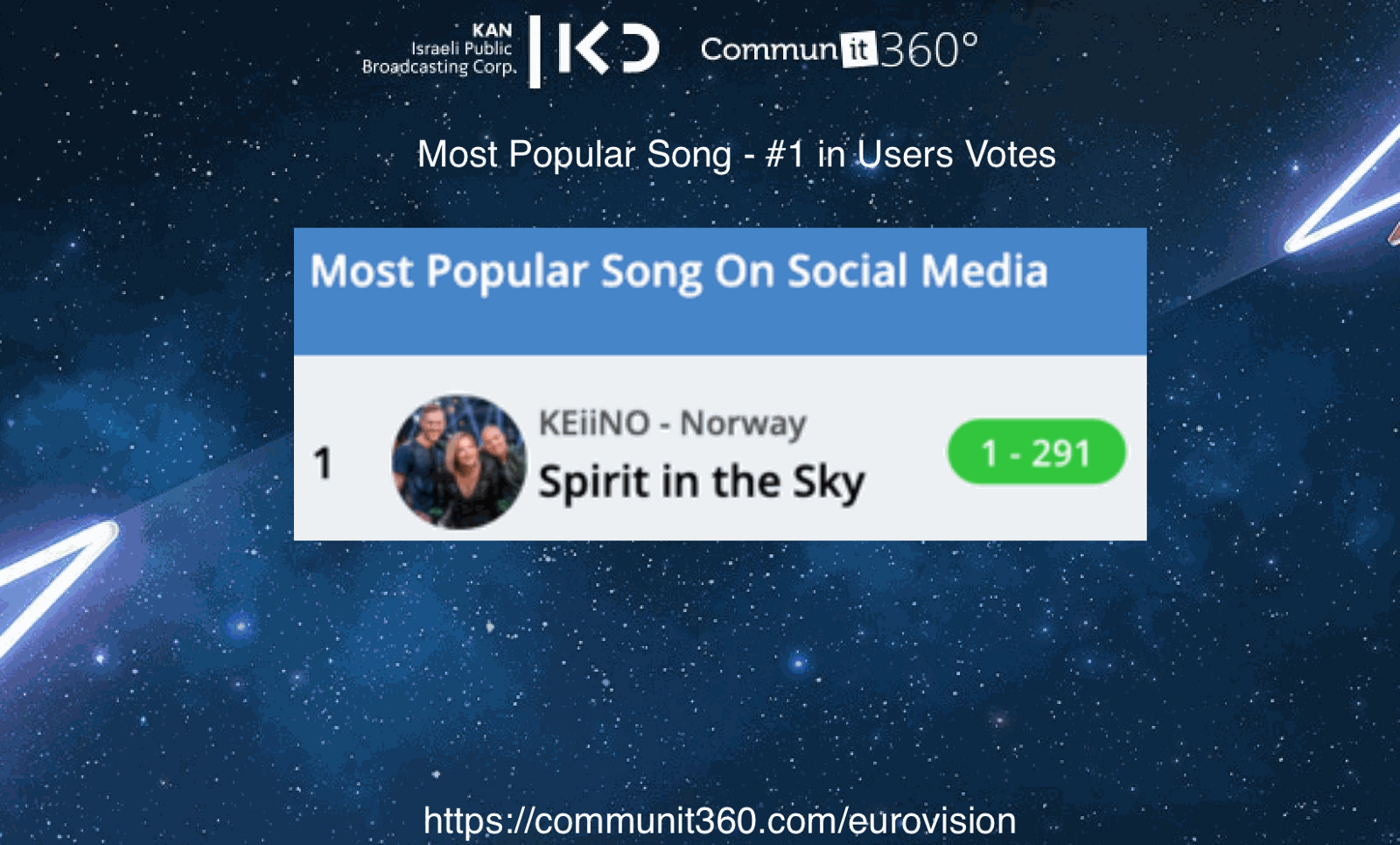 Eurovision 2019 Statistics — NLP Analytic Tool Reveals that the Audience Mood on Social Media Reflects the Public Vote 3