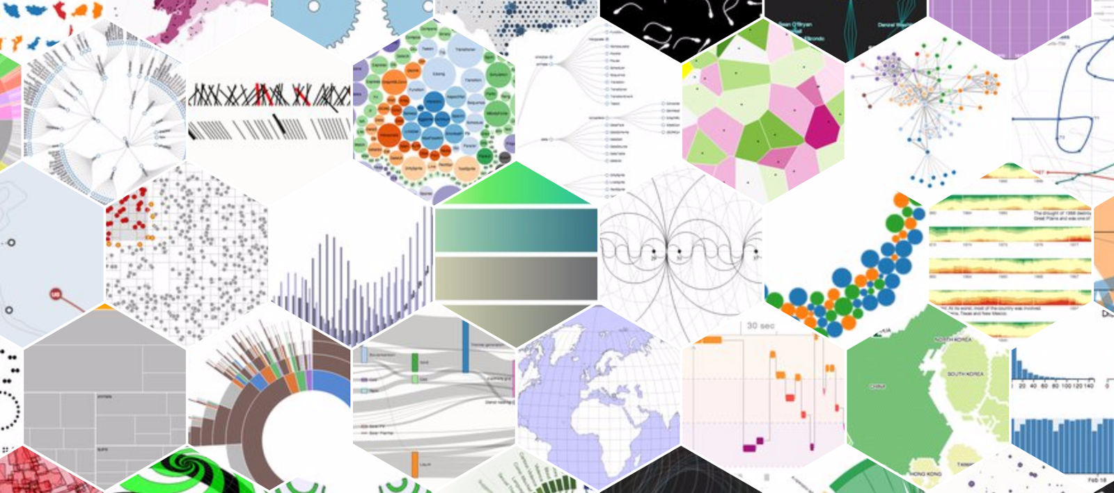 Automatically generate beautiful visualizations from your data