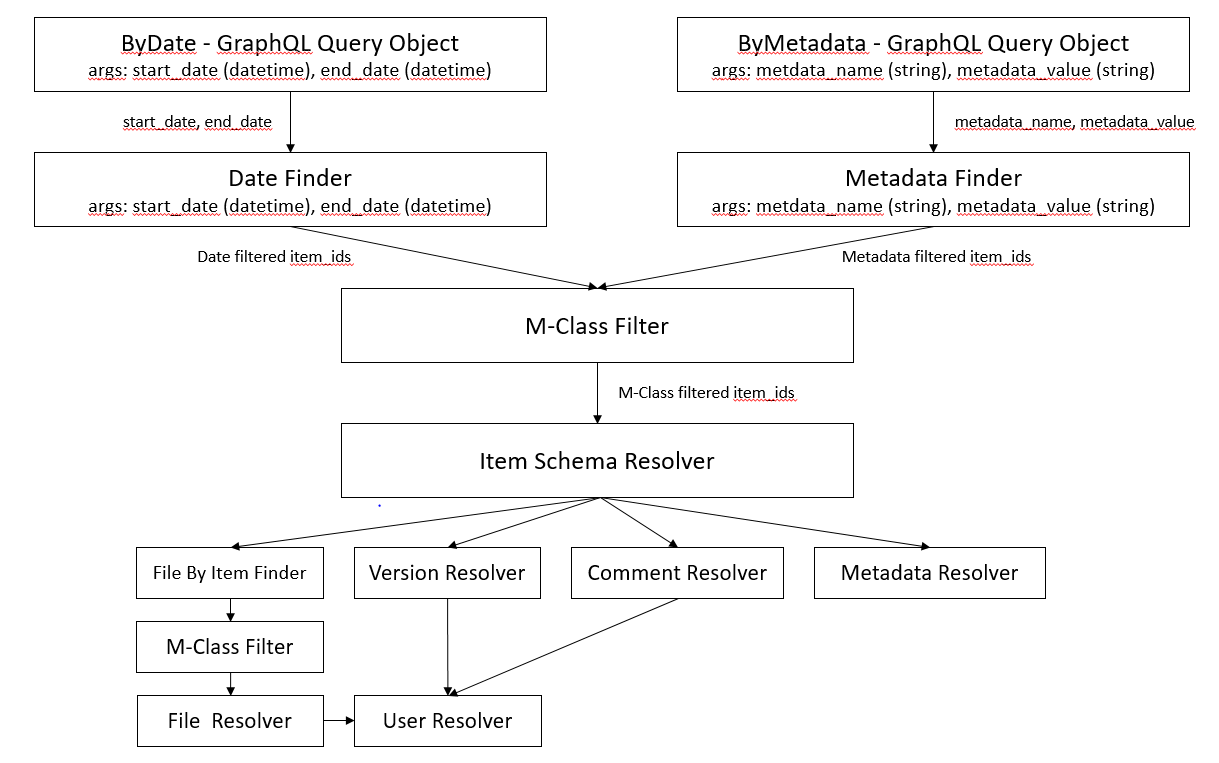 Overcoming The Monolith With Graphql Cloudboost Its Very Simple Just Follow Diagram That I Attached Both Components Slid In Quite Nicely And We Were Satisfied Results Finally A Complete Query Follows Following