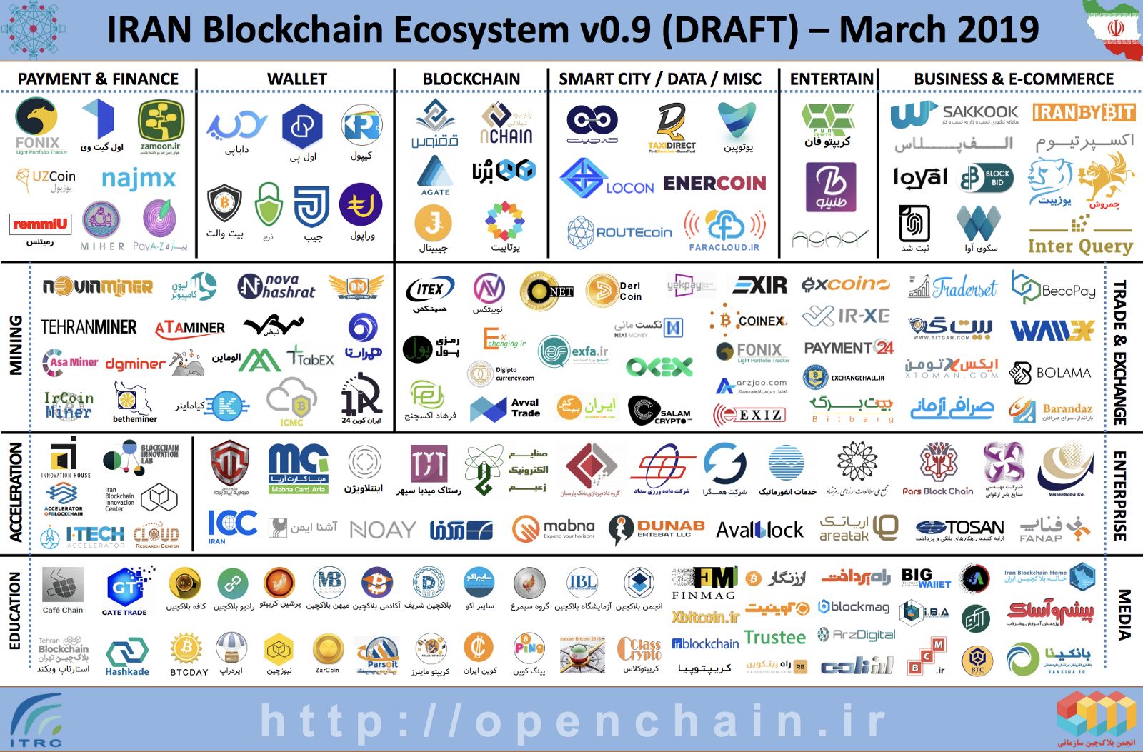 Evaluating the landscape of blockchain technology and