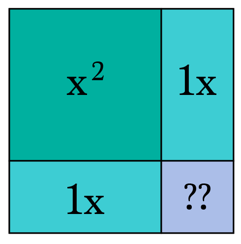 """How To """"Complete the Square"""" Visually – Math Memoirs – Medium"""