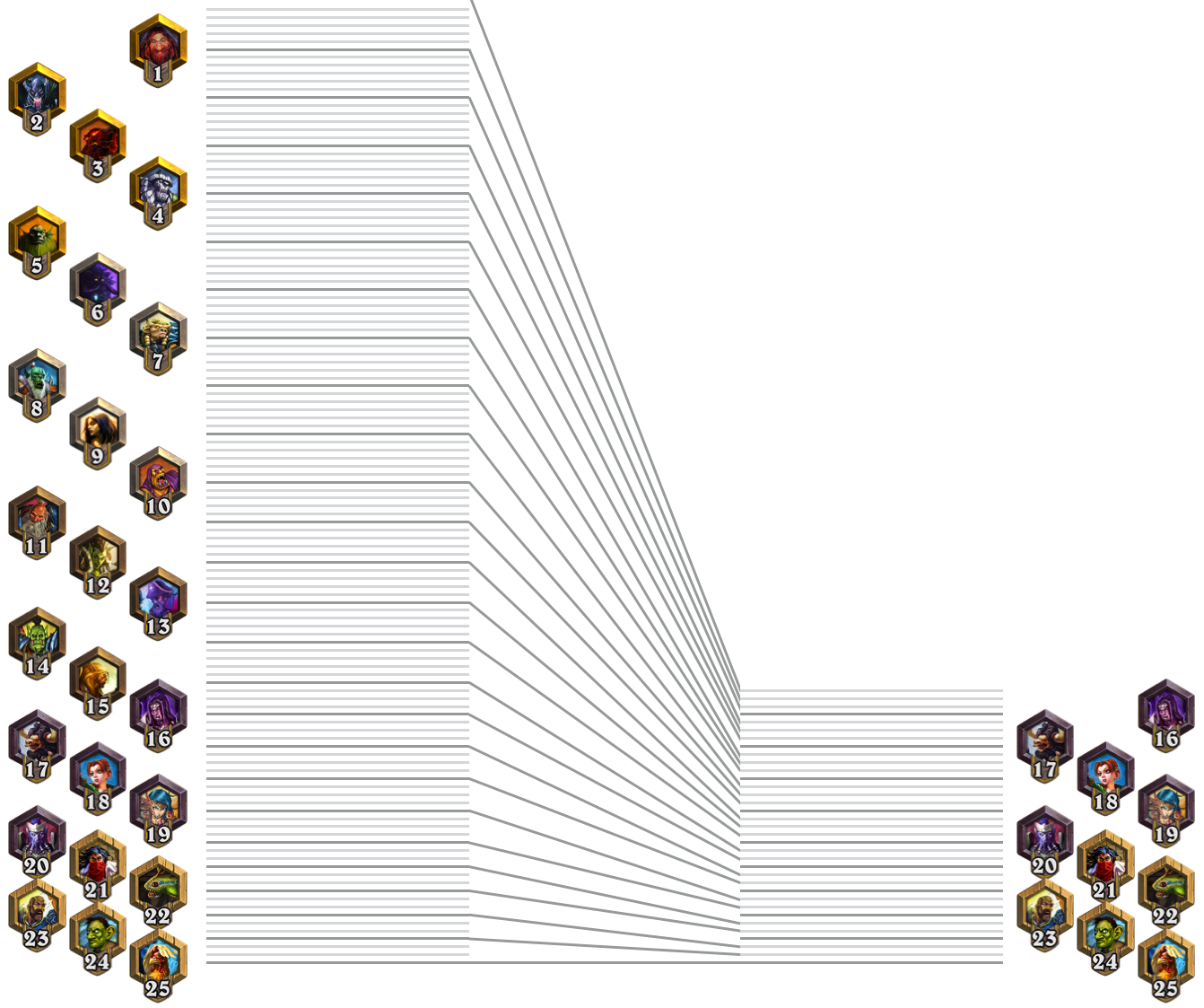 i visualized the data from every single game of hearthstone i