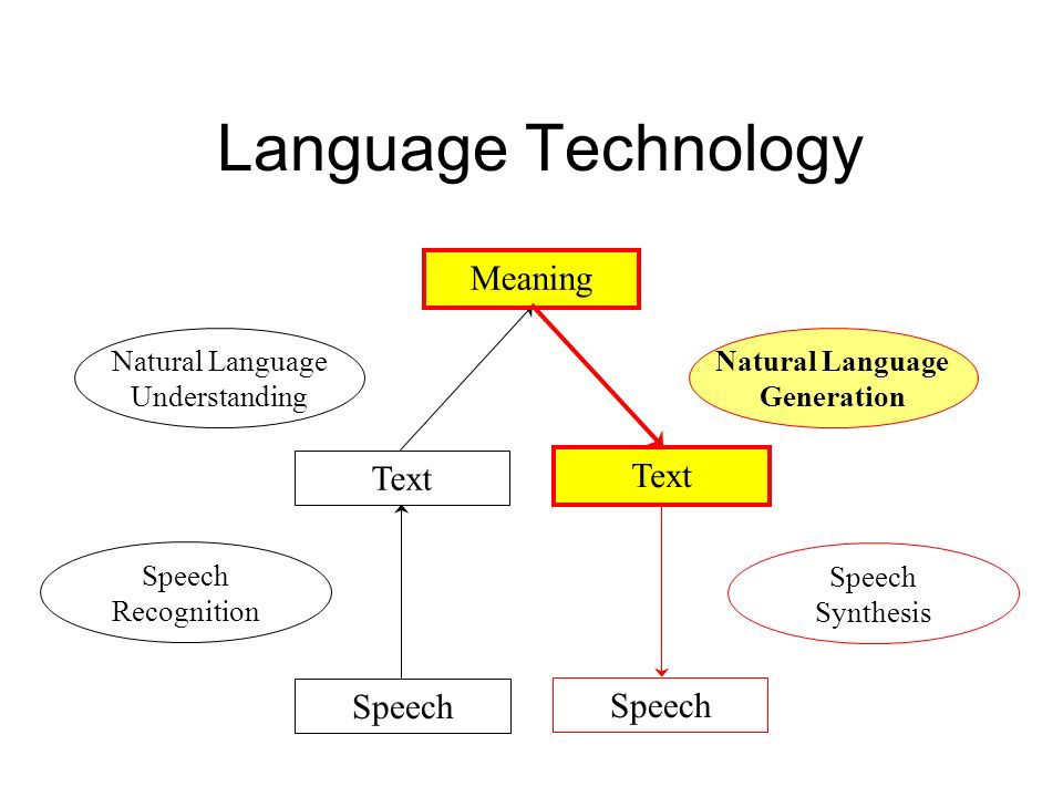What Are The Benefits And Effects Of Natural Language Generation