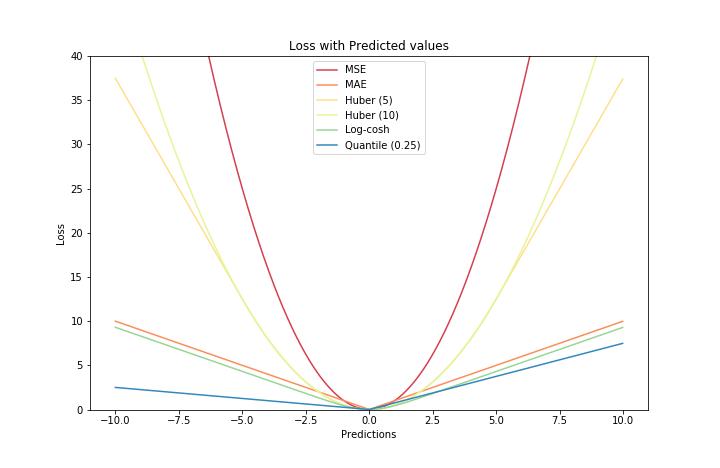 What is your best single model? | Kaggle