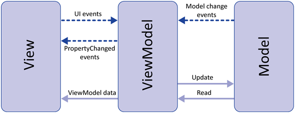 MVVM architecture, ViewModel a...