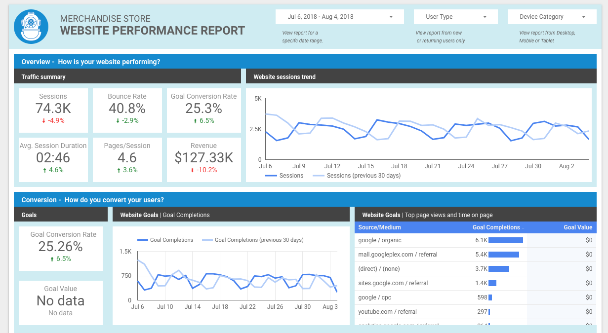 Google Data Studio Website Performance Report