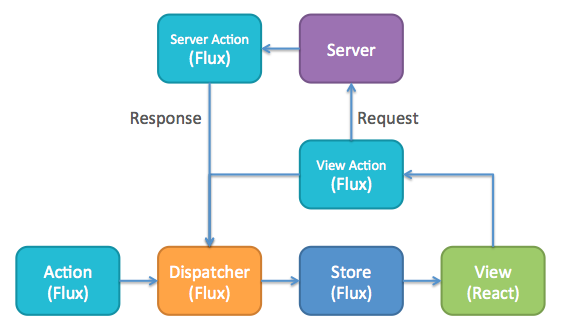 Unidirectional Data Flow Yes Flux I Am Not So Sure