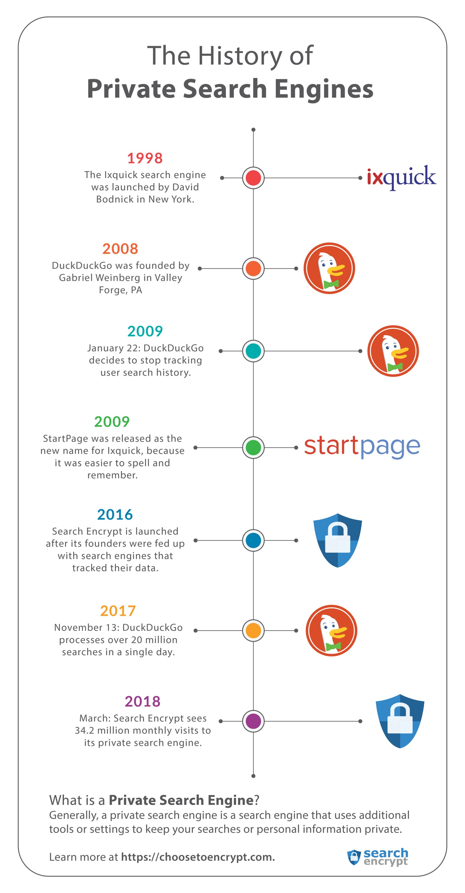 The History of Private Search Engines