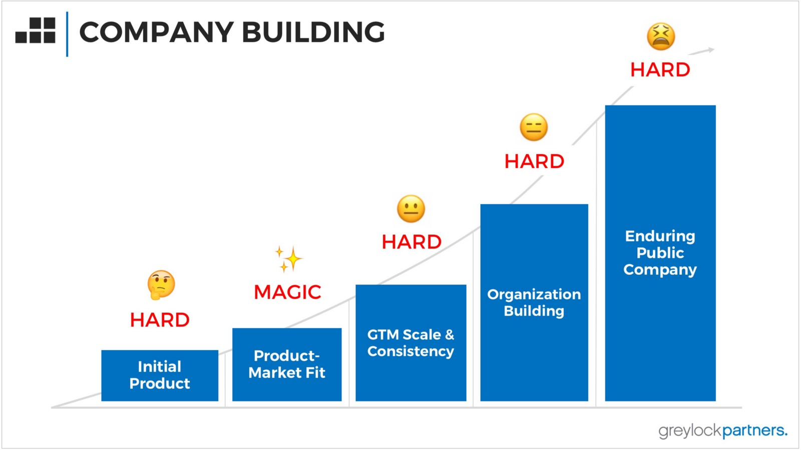 Let s look at it from an investment prospective if a company had - Each Stage Of Company Building Carries Different Risks From A Maniacal Focus On Defining An Initial Product And Just Shipping It To The Iteration Of