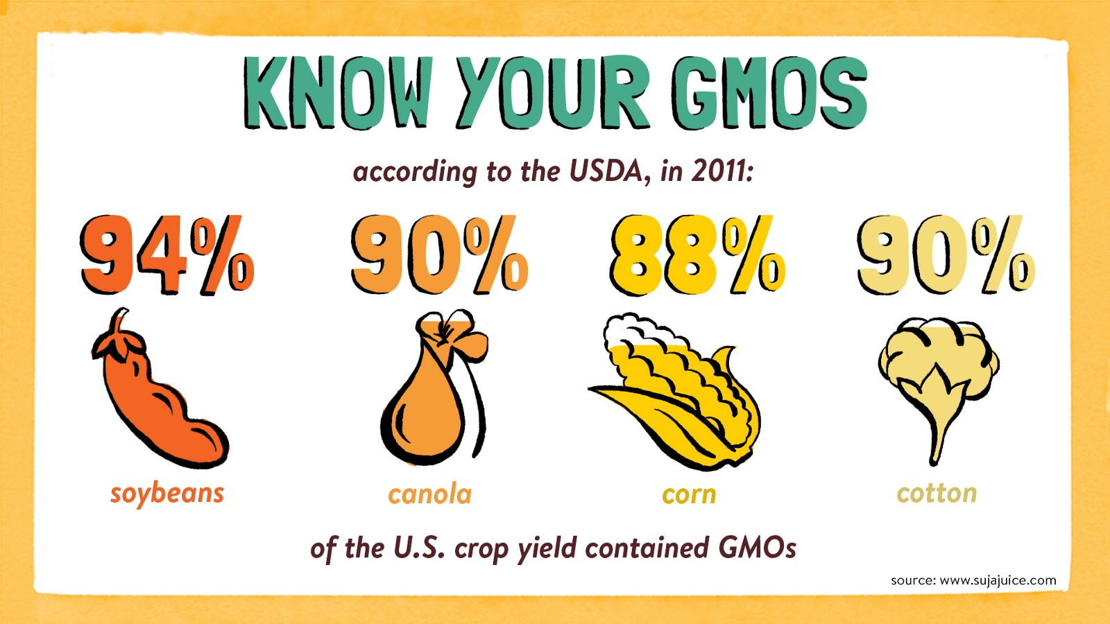 What Is Gmo Stand For