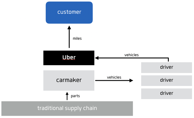 Uber Lease Car >> Understanding business model disruption in the mobility industry