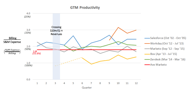 gtm metric 3 is my go to market productivity good enough billings