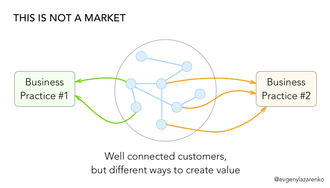 If customers or users don't share business practices, they are not part of the samemarket.