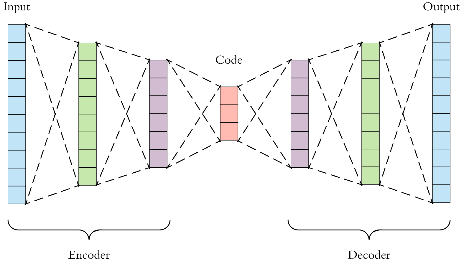 Unsupervised deep learning for data interpolation