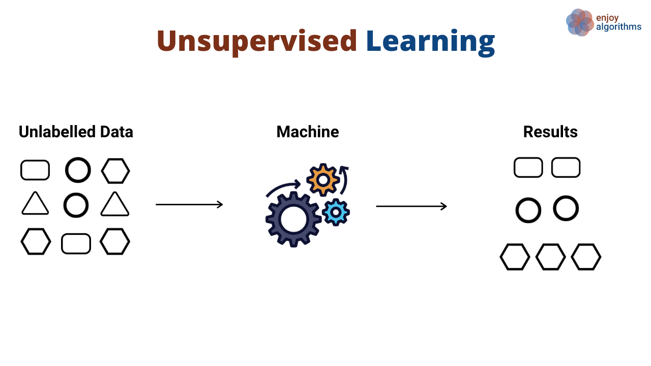 Unsupervised learning example image 2