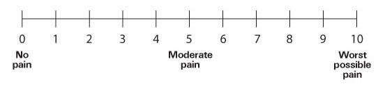 """The 0–10 Numerical Paint Intensity Scale (NRS) is a scale that is numbered  from 0 to 10. 0 is defined as """"no pain"""", 5 as """"moderate pain"""" and 10 as  """"worst ..."""