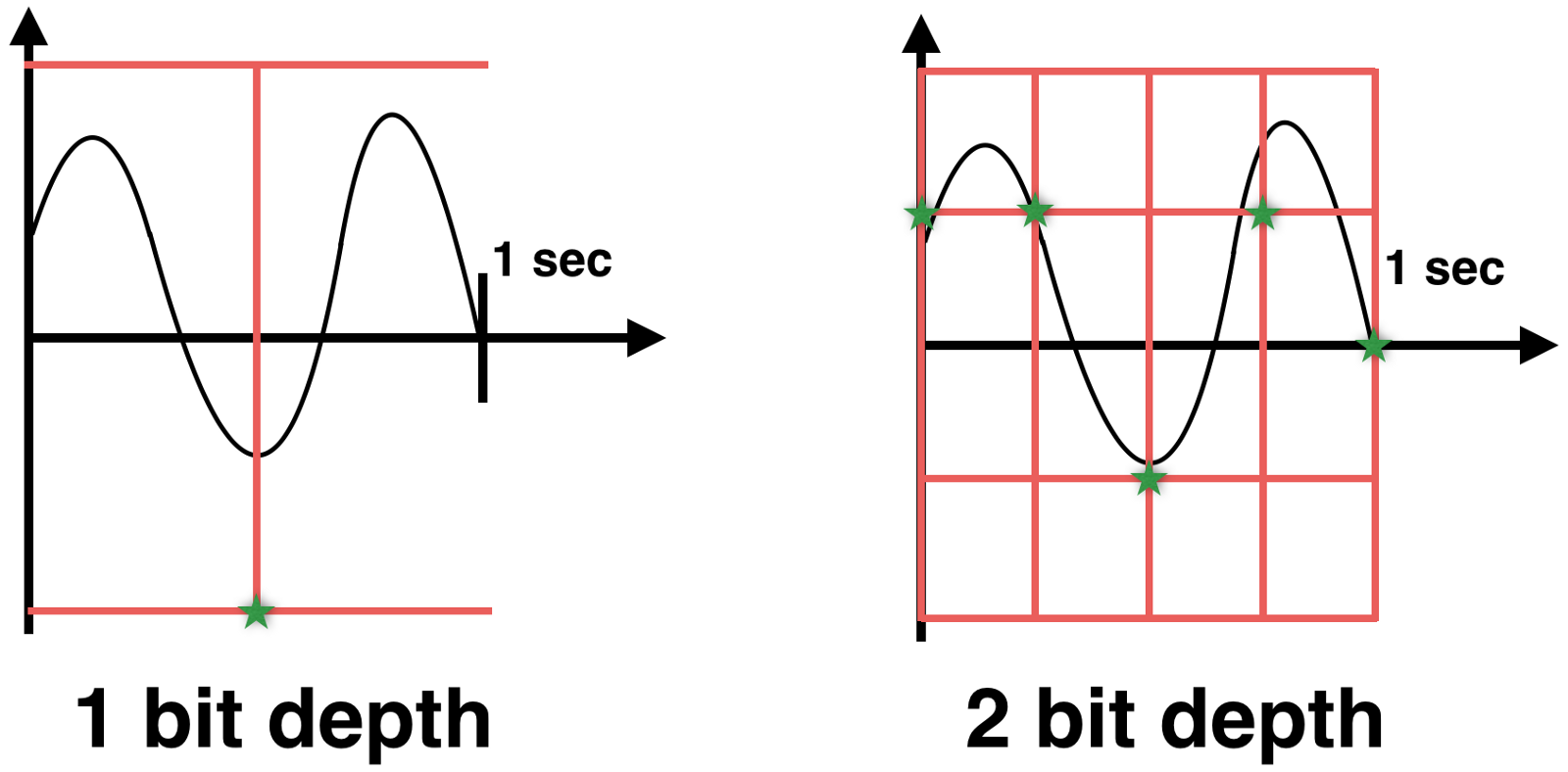 Core Audio Introduction Inside Shazam How To Build Bird Sound Effects Generator Circuit So If We Will Record Our Wave With 5 Hz Sample Rate And 2 Bit Depth Be Able Approximate Or Interpolate Later