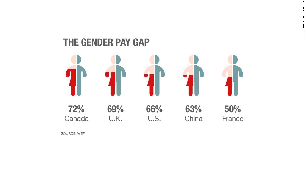 the gender gap existance and the possible solutions for it Many solutions proposed for the gender pay gap are difficult to implement and prohibitively costly, but there are two fixes we could implement immediately to address this problem - and they are free.