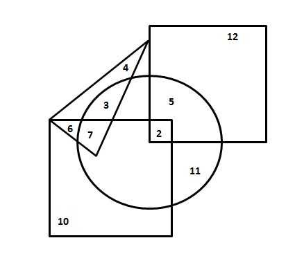 Tips on logical reasoning test questions on venn diagrams the people who can speak english and hindi is represented by the portion of intersection of the circle and the upper square only the no here is 5 ccuart Image collections