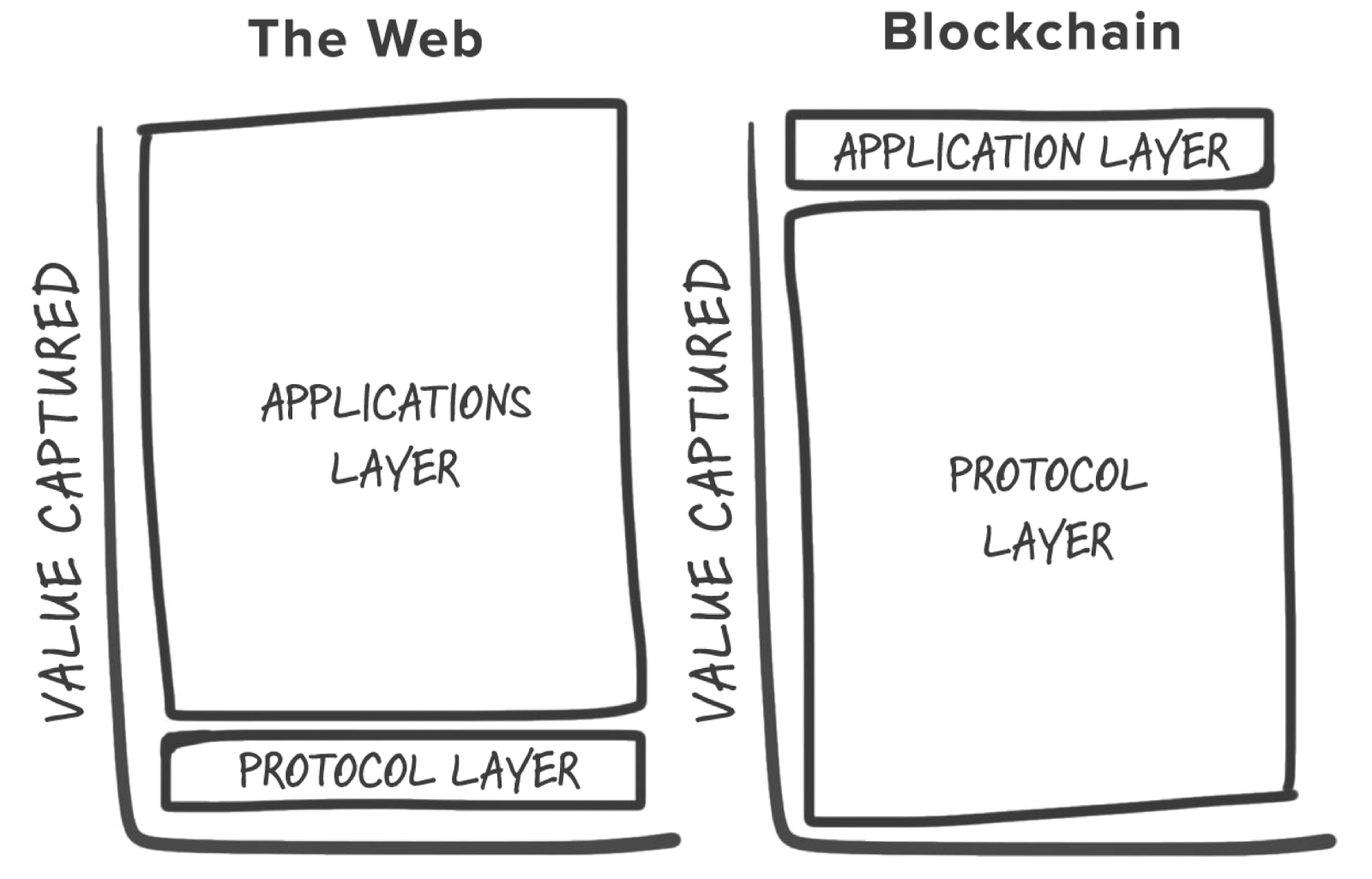 A Brief History of Blockchain: An Investor's Perspective